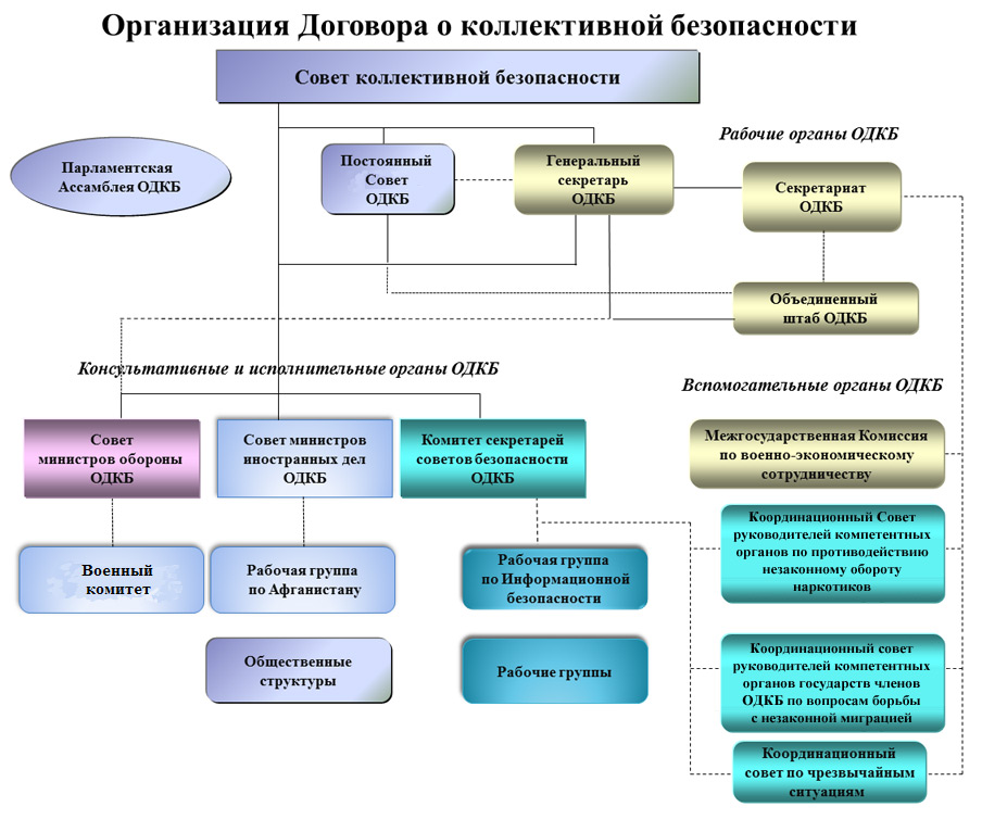 Структура ОДКБ